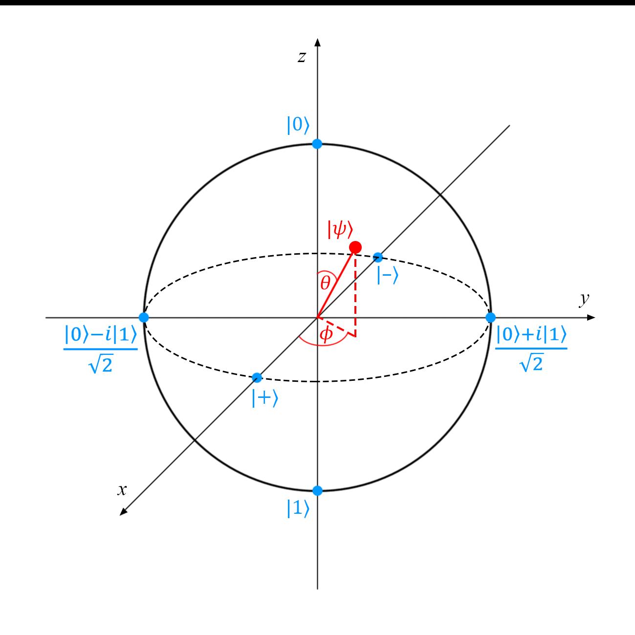 Квантовые вычисления: справочные материалы - 2
