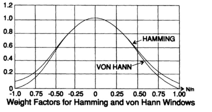 Ричард Хэмминг: Глава 15. Цифровые фильтры — 2 - 29
