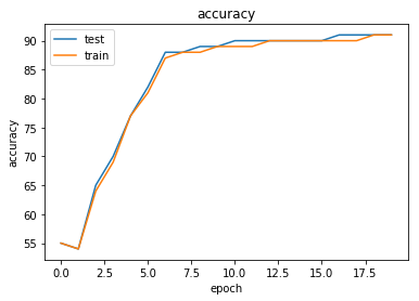 Dive into pyTorch - 2
