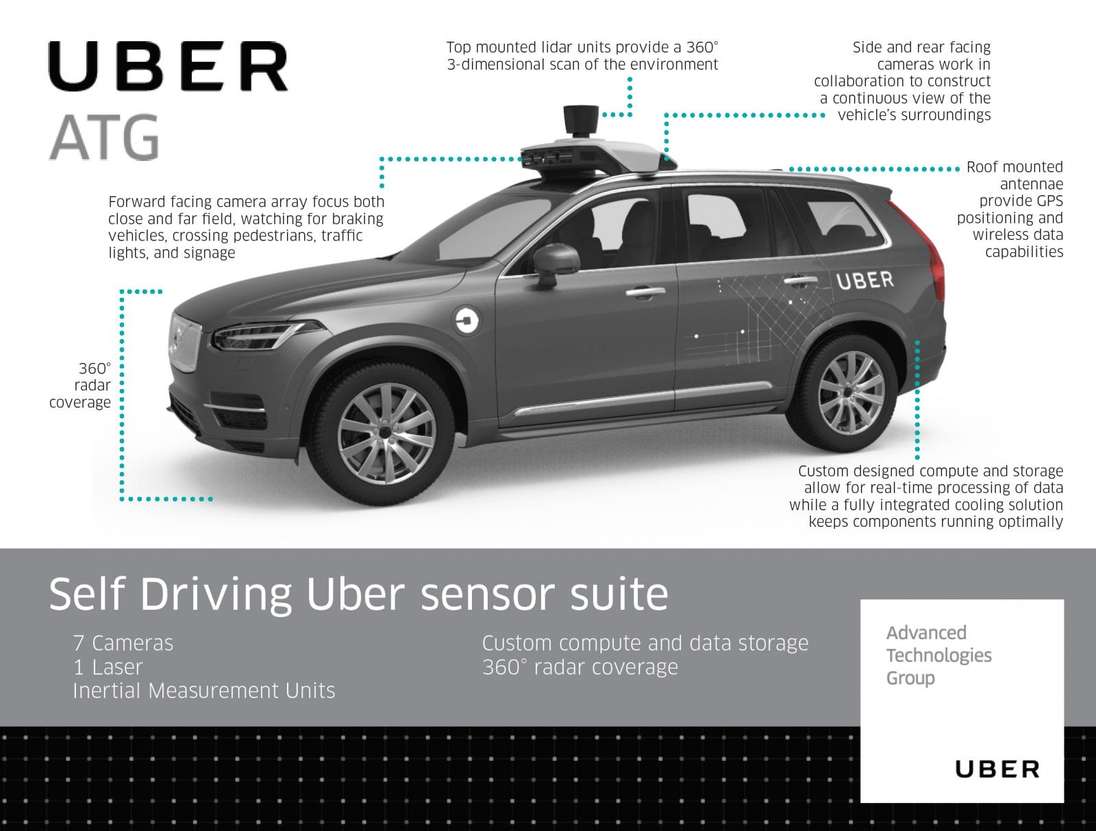 «Ложноположительное срабатывание». Стало известно, почему автопилот Uber не затормозил перед пешеходом - 1