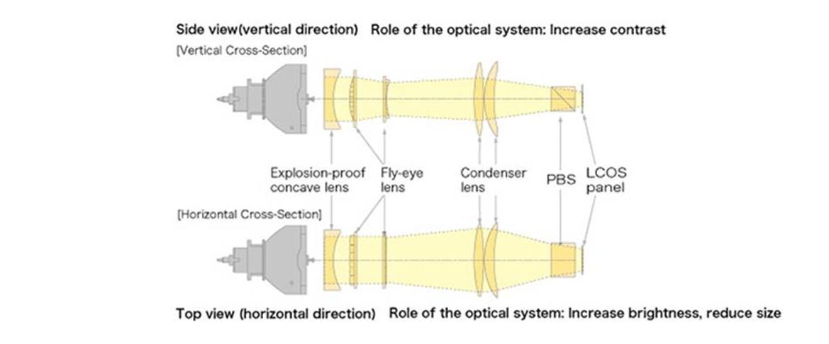 Обновленная серия проекторов Canon XEED: история приземления звездных технологий - 2