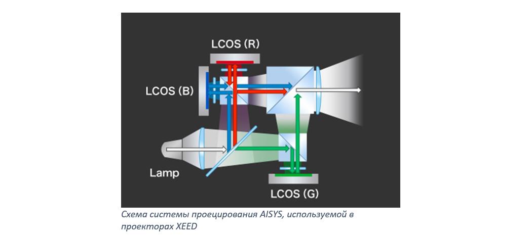Обновленная серия проекторов Canon XEED: история приземления звездных технологий - 5