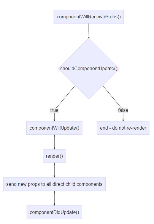 Понимание жизненного цикла React-компонента - 2