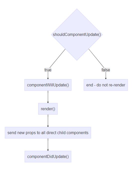 Понимание жизненного цикла React-компонента - 3