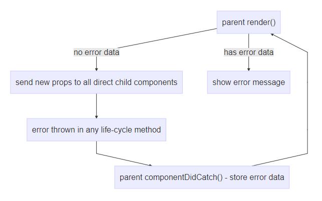 Понимание жизненного цикла React-компонента