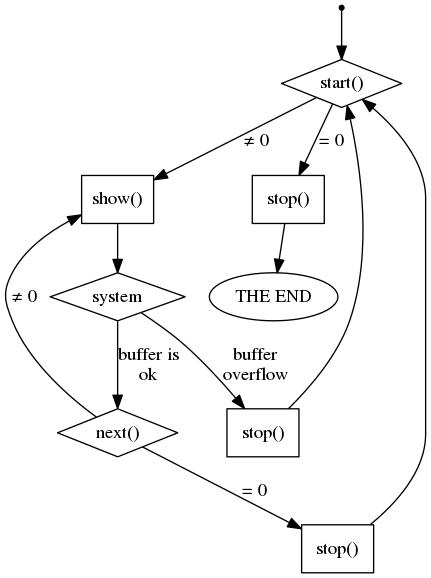 Использование файлов-последовательностей ядра Linux - 1