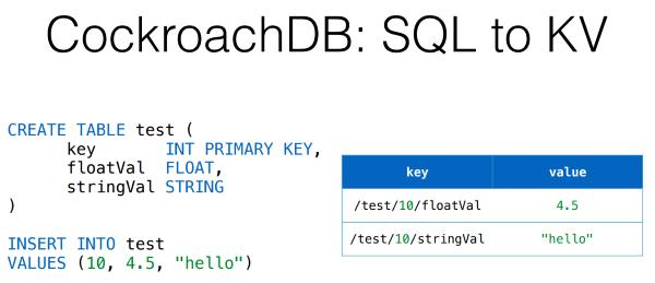DevConf: перспективные базы данных для highload - 10