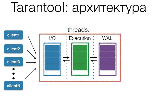 DevConf: перспективные базы данных для highload - 4