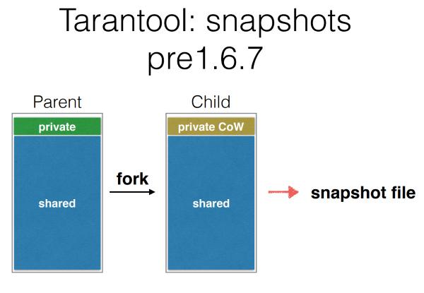 DevConf: перспективные базы данных для highload - 5