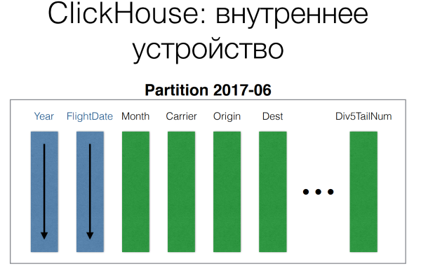 DevConf: перспективные базы данных для highload - 6