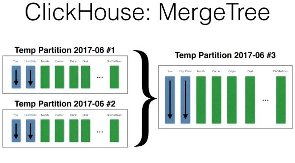 DevConf: перспективные базы данных для highload - 8
