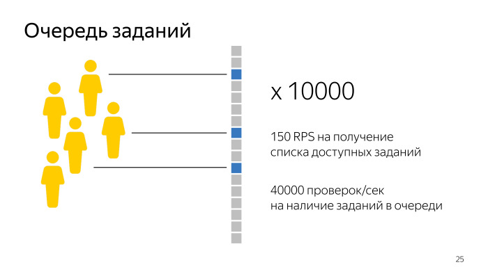 Лекция о Толоке. Как тысячи людей помогают нам делать Яндекс - 16