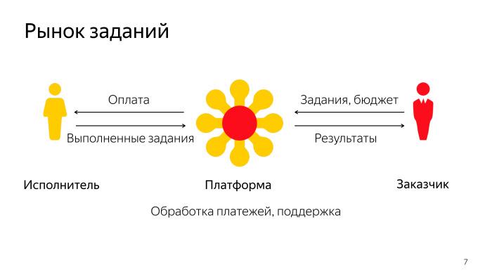 Лекция о Толоке. Как тысячи людей помогают нам делать Яндекс - 4