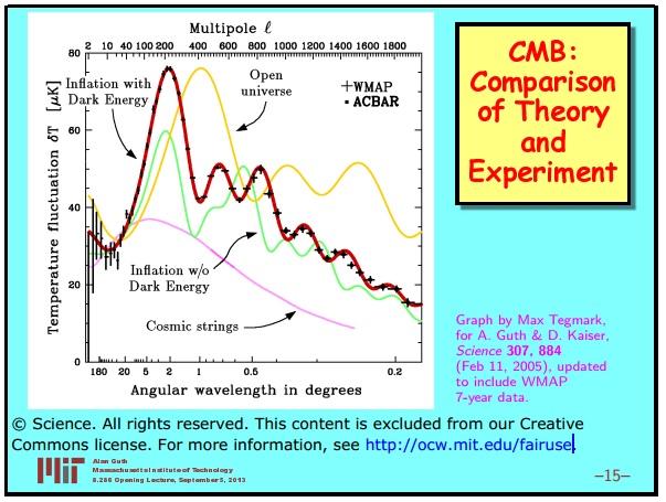 Ранняя вселенная 1. Инфляционная Космология: является ли наша вселенная частью мультивселенной? Часть 1 - 16