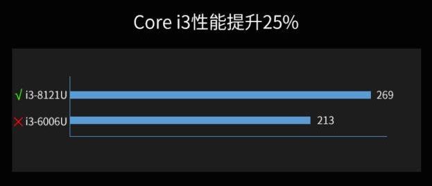 Ноутбук Lenovo Ideapad 330 с процессором Intel Cannon Lake можно будет купить уже с завтрашнего дня