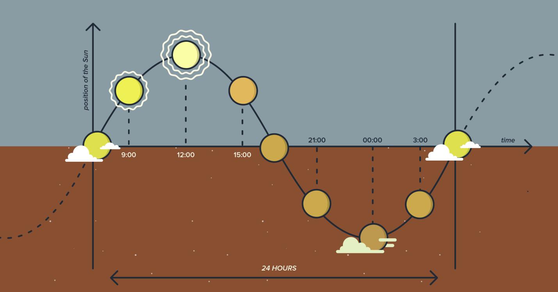 Применение правил тригонометрии для создания качественной анимации - 10