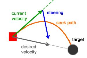 Имитация естественного движения: Steering Behaviors - 4