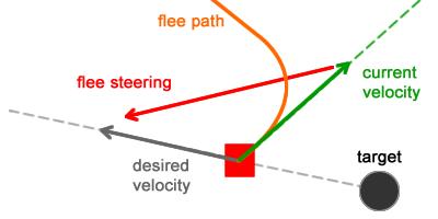 Имитация естественного движения: Steering Behaviors - 7