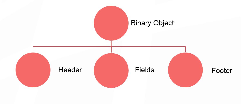 Как спланировать ёмкость Apache Ignite кластера - 2