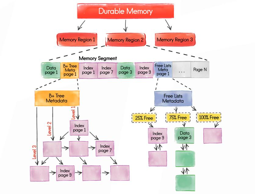 Как спланировать ёмкость Apache Ignite кластера - 3