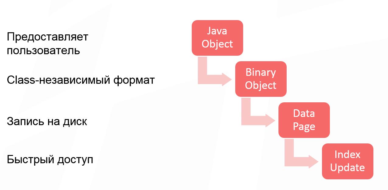 Как спланировать ёмкость Apache Ignite кластера - 1