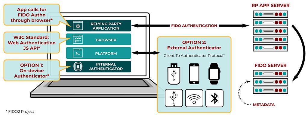 Стандарт Web Authentication API: беспарольная аутентификация в вебе - 1