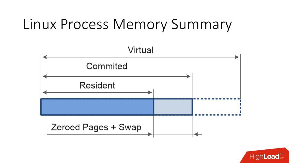 Java и Linux — особенности эксплуатации - 9