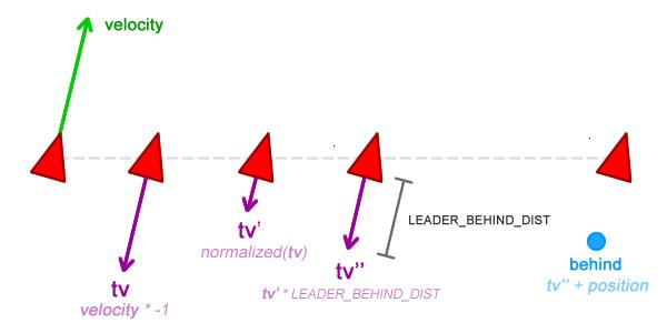 Имитация естественного движения: Steering Behaviors — 2 - 14