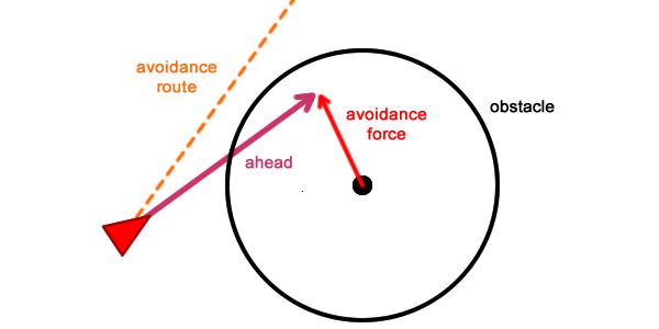 Имитация естественного движения: Steering Behaviors — 2 - 8