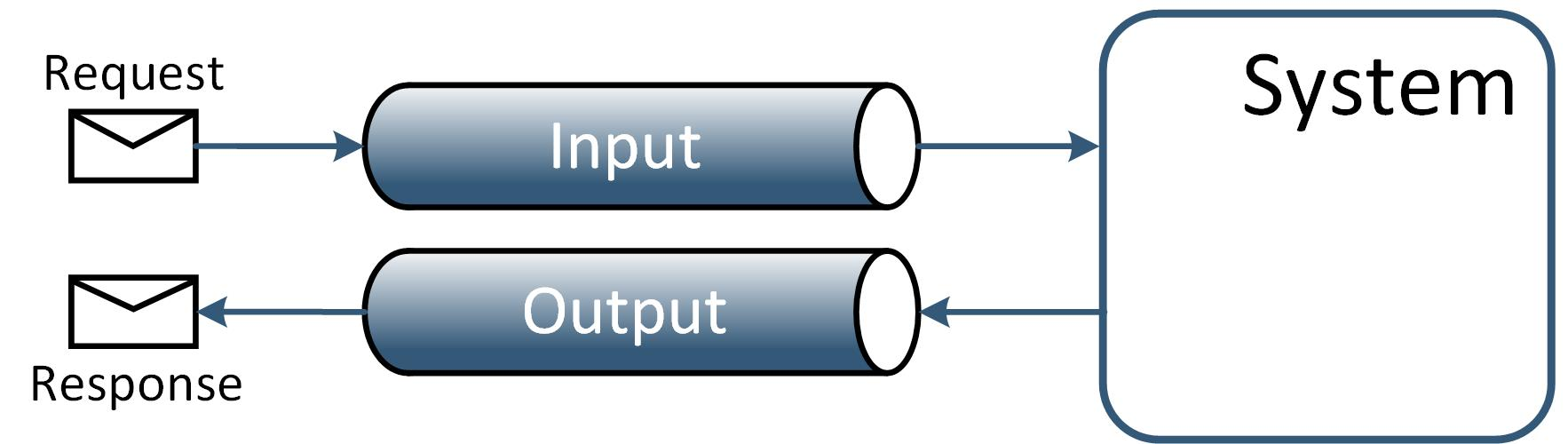 Опыт построения интеграционной платформы на базе ServiceMix (Camel) и RabbitMQ - 2