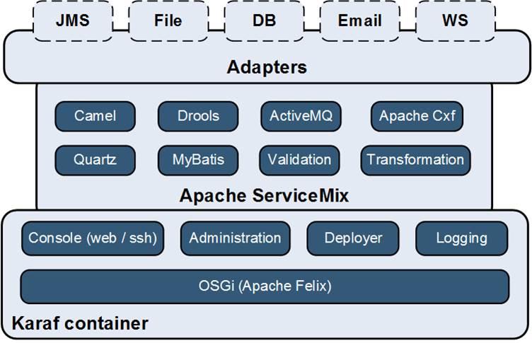 Опыт построения интеграционной платформы на базе ServiceMix (Camel) и RabbitMQ - 3