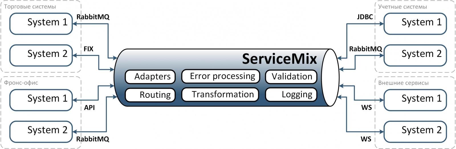 Опыт построения интеграционной платформы на базе ServiceMix (Camel) и RabbitMQ - 6