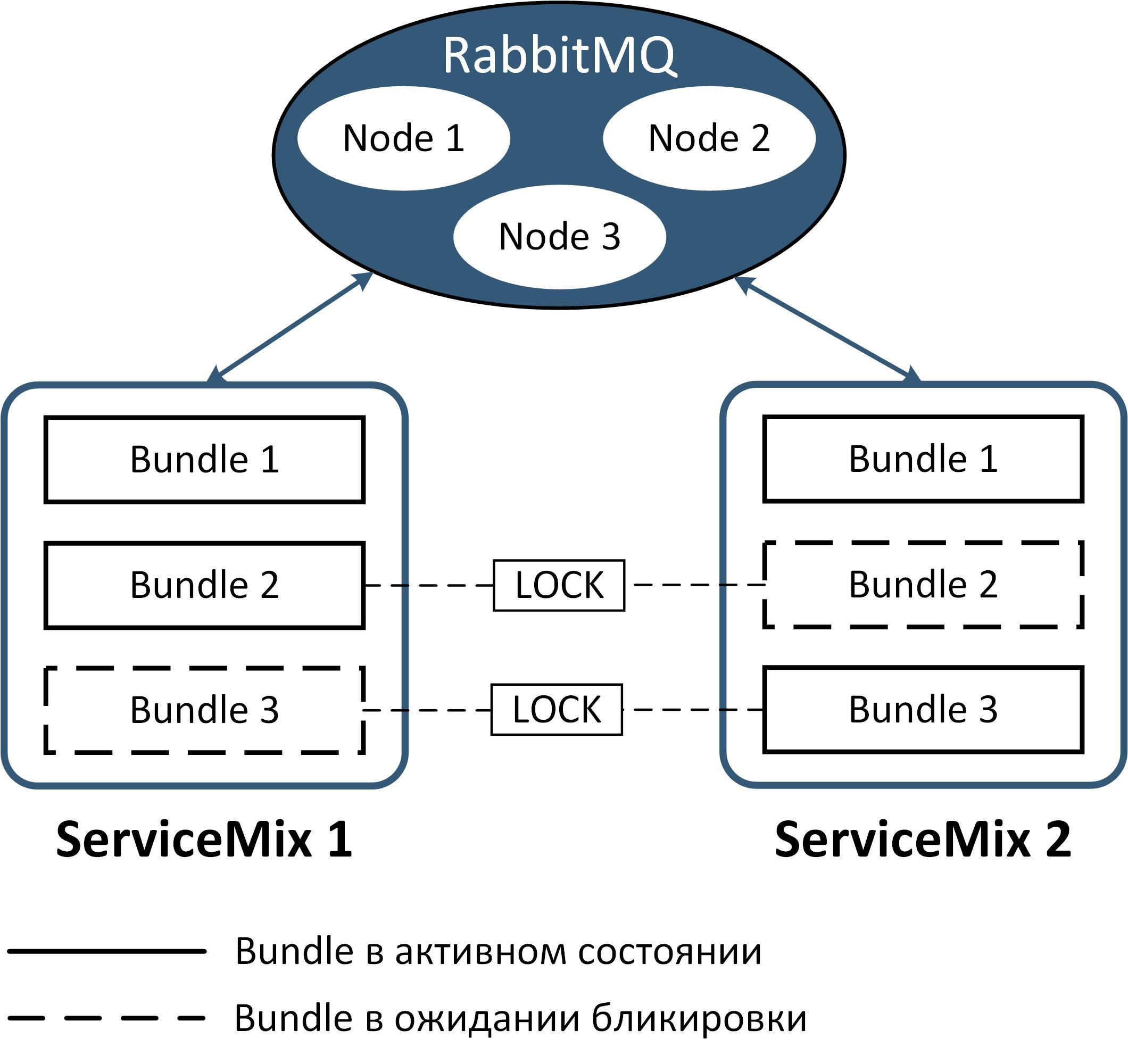 Опыт построения интеграционной платформы на базе ServiceMix (Camel) и RabbitMQ - 7