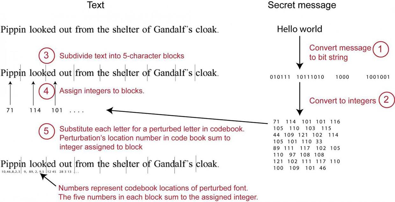 FontCode: новый способ стеганографии через форму букв - 2