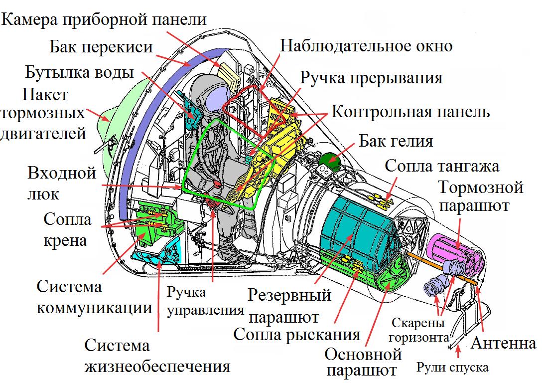 Астронавт Гордон Купер - 4