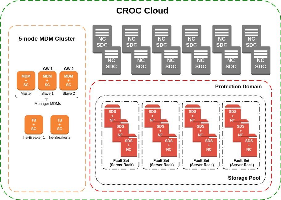 Наш многолетний эксперимент – внедрение Dell EMC ScaleIO в Облаке КРОК - 2