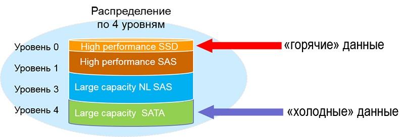 Обзор и тестирование СХД Infortrend EonStor DS2024 2-го поколения - 13