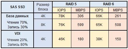 Обзор и тестирование СХД Infortrend EonStor DS2024 2-го поколения - 17