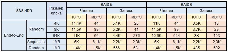 Обзор и тестирование СХД Infortrend EonStor DS2024 2-го поколения - 18