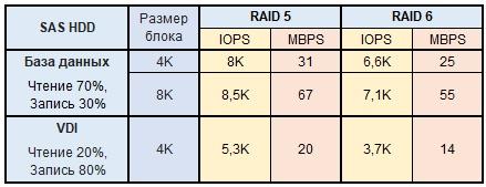 Обзор и тестирование СХД Infortrend EonStor DS2024 2-го поколения - 19