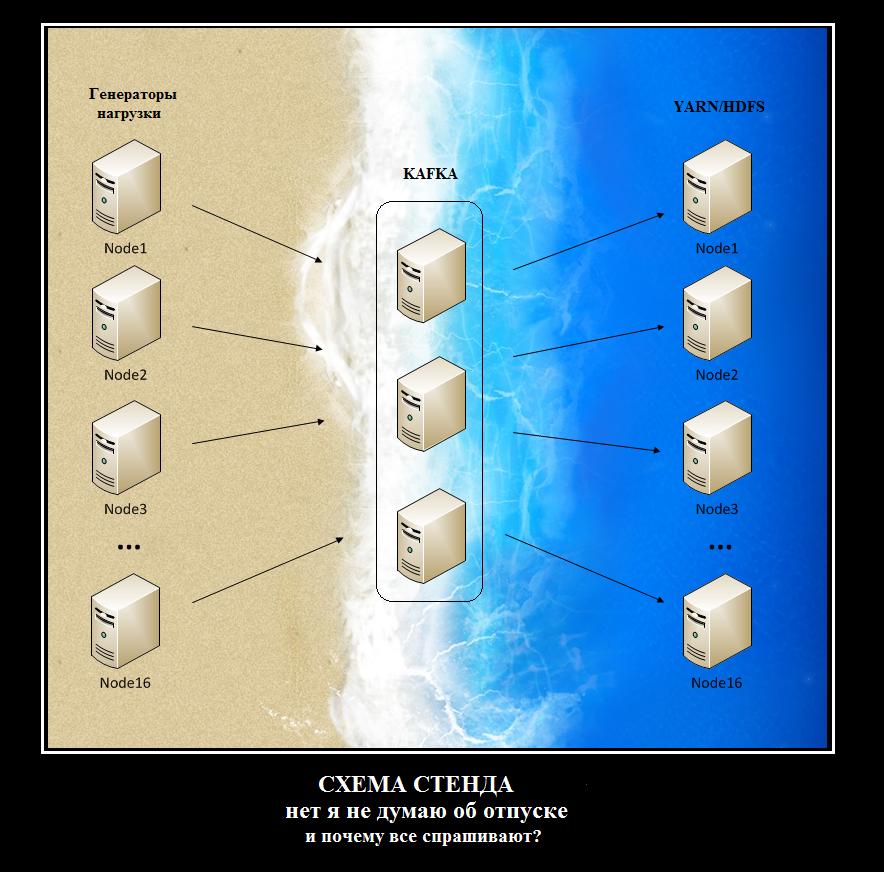 Грузим терабайты бочками или SparkStreaming vs Spring+YARN+Java - 2