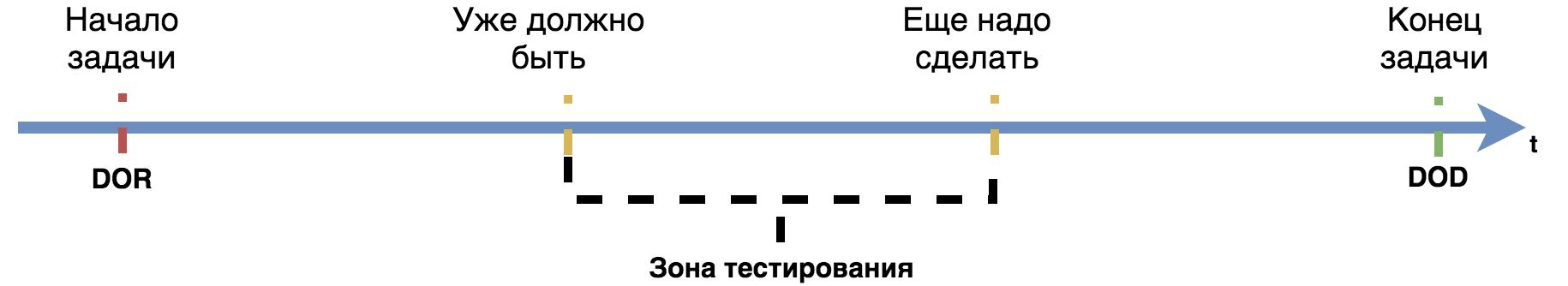 Синхронизация команды со SCRUM - 3