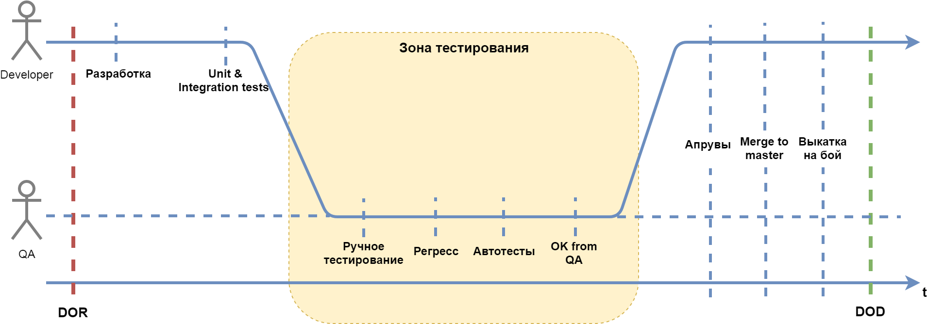 Синхронизация команды со SCRUM - 4