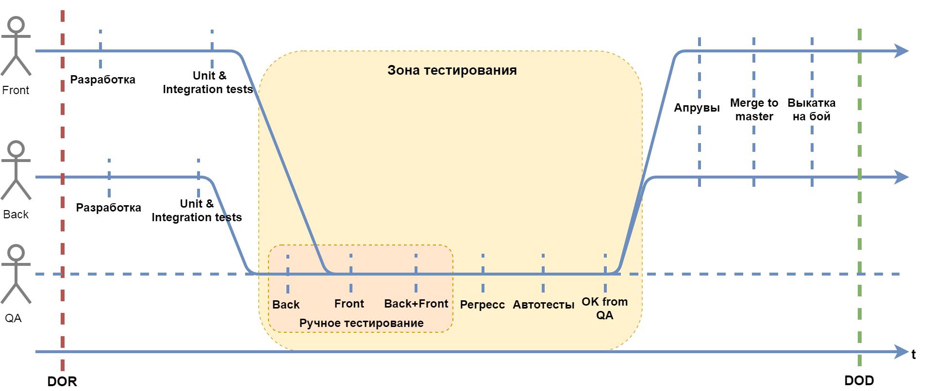 Синхронизация команды со SCRUM - 5