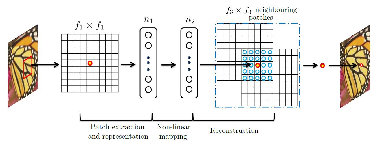 Улучшение качества изображения с помощью нейронной сети - 3