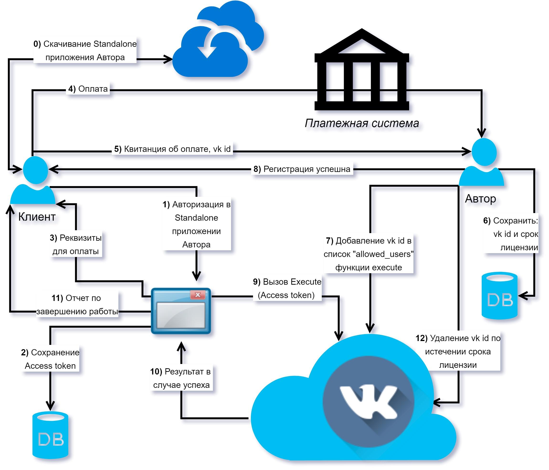 Защита программы через Vk.com - 1