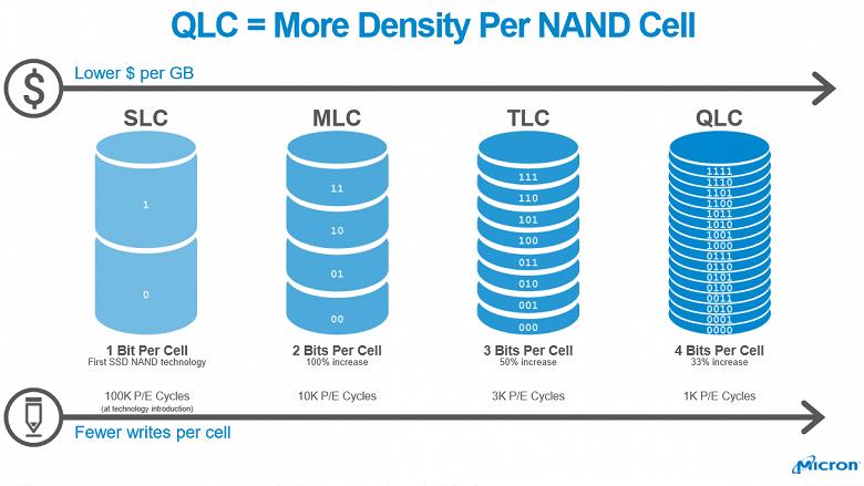 Intel и Micron выпустили первую в мире флэш-память QLC NAND плотностью 1 Тбит