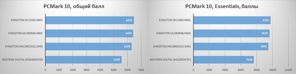 Почему компьютер с SSD всегда будет быстрее - 10