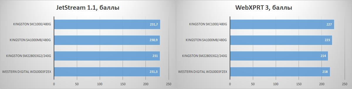 Почему компьютер с SSD всегда будет быстрее - 17