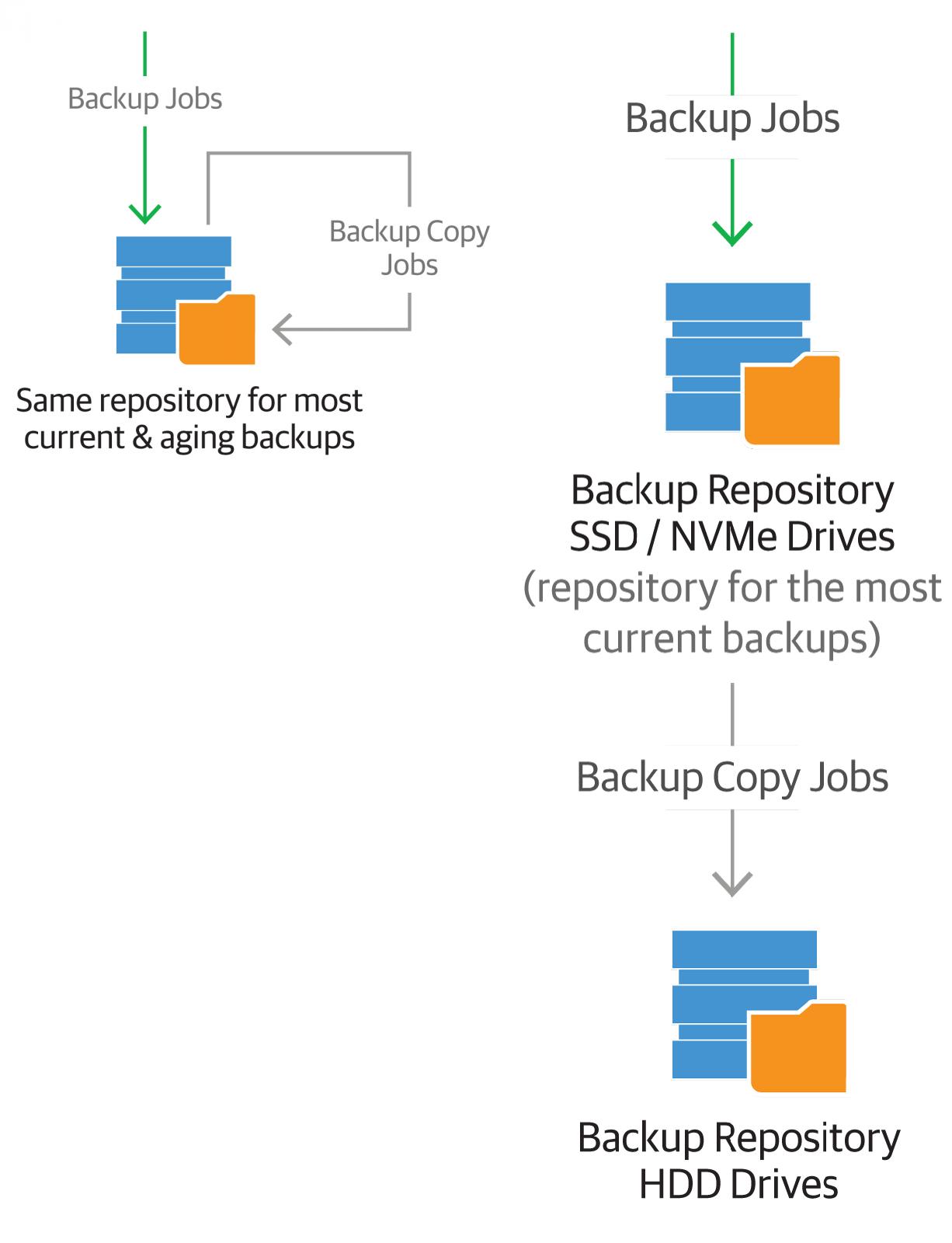 Планирование инфраструктуры для мгновенного восстановления виртуальных машин Instant VM Recovery - 3